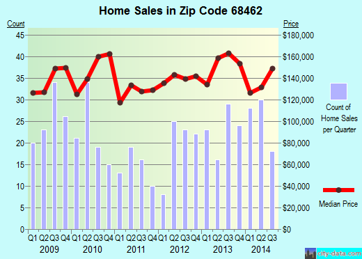 Zip code 68462 (Waverly, NE) real estate house value trends
