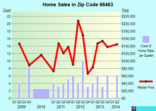 Zip code 68463 (Weeping Water, Nebraska) real estate house value trends