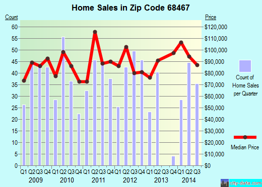 Zip code 68467 (York, Nebraska) real estate house value trends