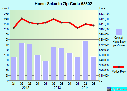 Zip code 68502 (Lincoln, Nebraska) real estate house value trends