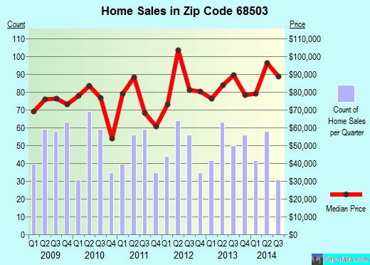 Zip code 68503 (Lincoln, Nebraska) real estate house value trends