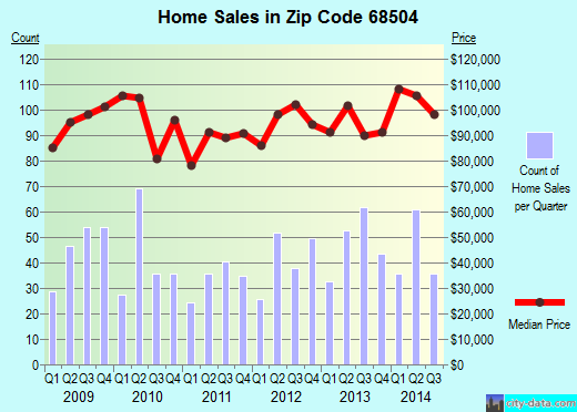 Zip code 68504 (Lincoln, Nebraska) real estate house value trends