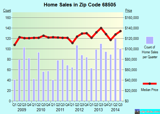 Zip code 68505 (Lincoln, Nebraska) real estate house value trends
