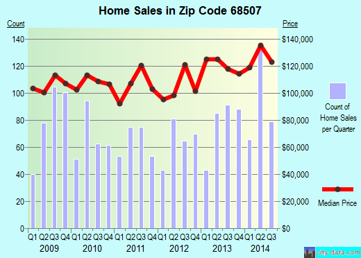 Zip code 68507 (Lincoln, Nebraska) real estate house value trends