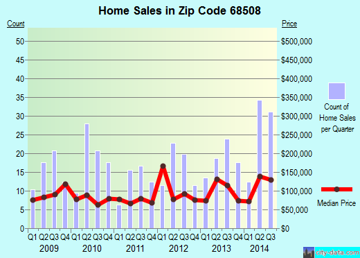 Zip code 68508 (LINCOLN, Nebraska) real estate house value trends