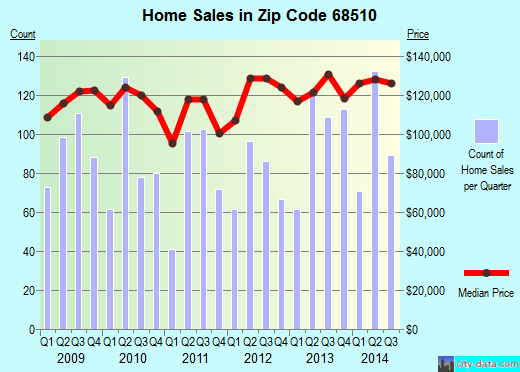 Zip code 68510 (Lincoln, Nebraska) real estate house value trends