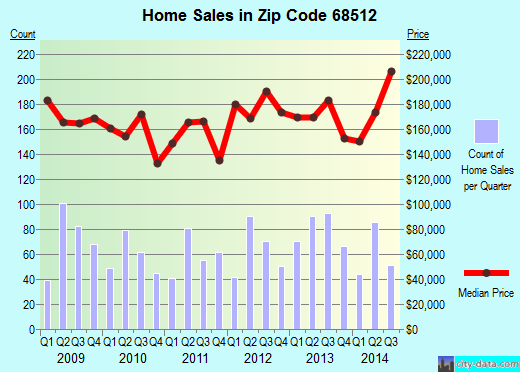 Zip code 68512 (Lincoln, NE) real estate house value trends