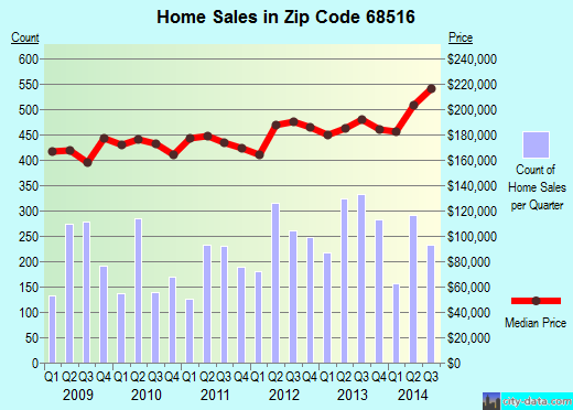 Zip code 68516 (Lincoln, Nebraska) real estate house value trends