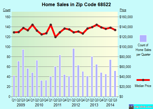 Zip code 68522 (Lincoln, NE) real estate house value trends