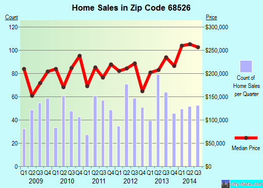 Zip code 68526 (LINCOLN, Nebraska) real estate house value trends