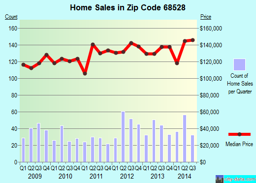 Zip code 68528 (Lincoln, Nebraska) real estate house value trends