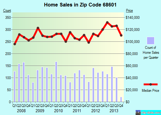 Zip code 68601 (Columbus, Nebraska) real estate house value trends