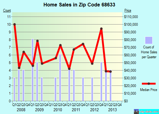 Zip code 68633 (Dodge, Nebraska) real estate house value trends