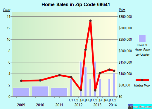 Zip code 68641 (Howells, Nebraska) real estate house value trends
