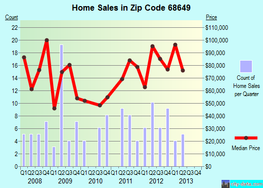 Zip code 68649 (North Bend, Nebraska) real estate house value trends