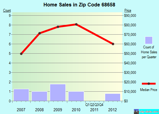 Zip code 68658 (RISING CITY, Nebraska) real estate house value trends