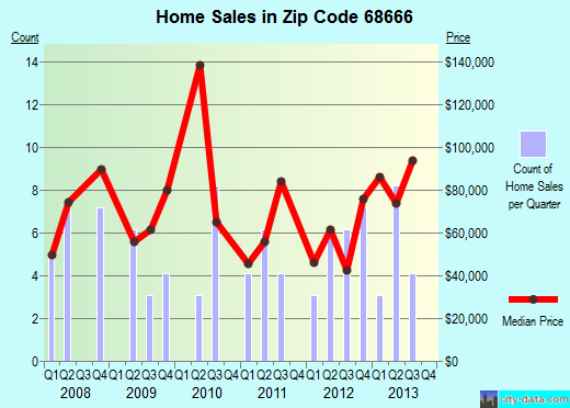 Zip code 68666 (Stromsburg, Nebraska) real estate house value trends