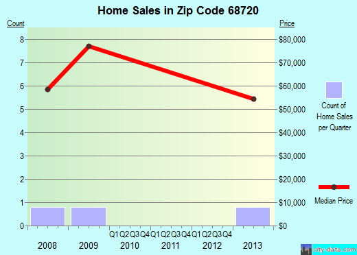 Zip code 68720 (Brunswick, Nebraska) real estate house value trends