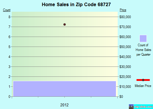 Zip code 68727 (Coleridge, Nebraska) real estate house value trends