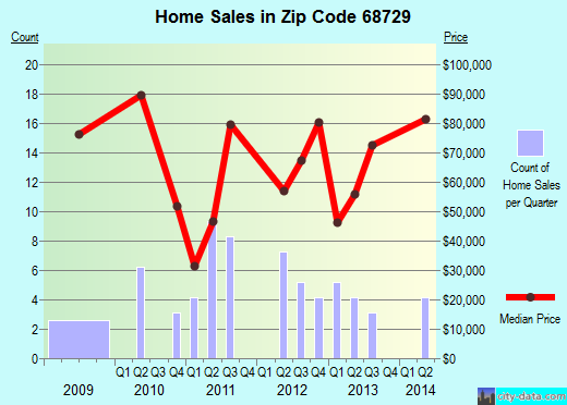 Zip code 68729 (Creighton, Nebraska) real estate house value trends