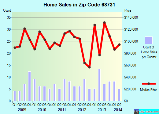 Zip code 68731 (Dakota City, Nebraska) real estate house value trends