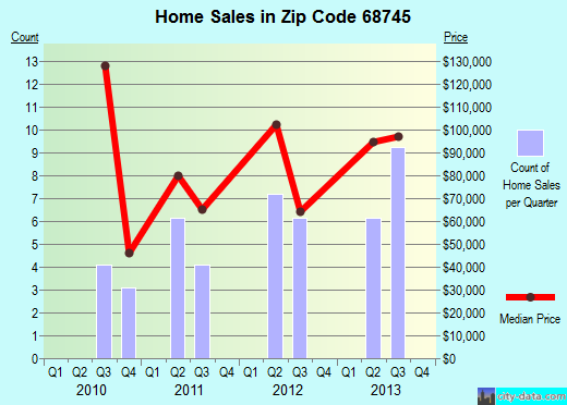 Zip code 68745 (Laurel, Nebraska) real estate house value trends