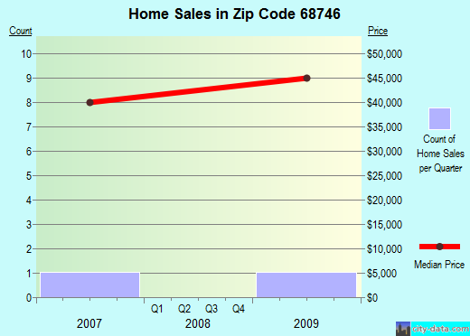 Zip code 68746 (Lynch, Nebraska) real estate house value trends