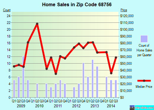 Zip code 68756 (Neligh, Nebraska) real estate house value trends