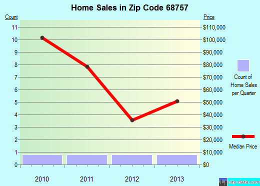 Zip code 68757 (Newcastle, Nebraska) real estate house value trends