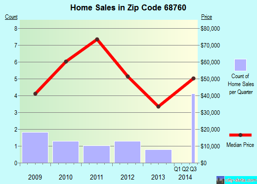 Zip code 68760 (Niobrara, Nebraska) real estate house value trends