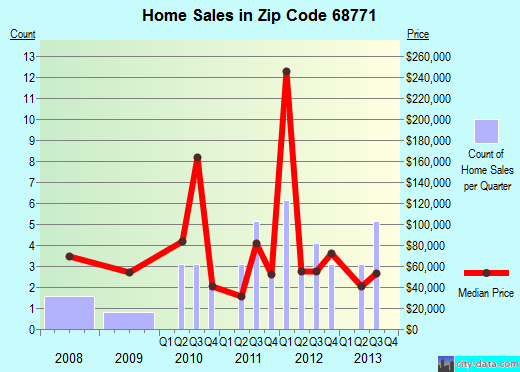 Zip code 68771 (Randolph, Nebraska) real estate house value trends
