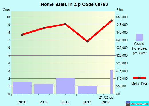 Zip code 68783 (Verdigre, Nebraska) real estate house value trends