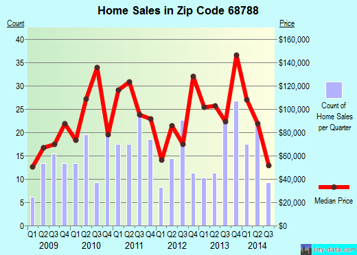 Zip code 68788 (West Point, Nebraska) real estate house value trends