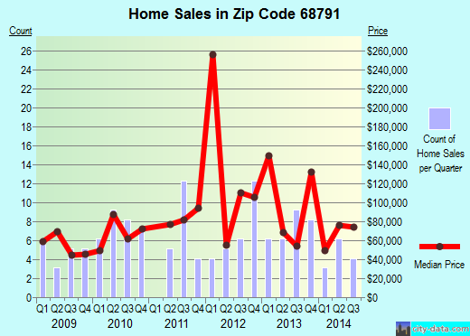 Zip code 68791 (Wisner, Nebraska) real estate house value trends