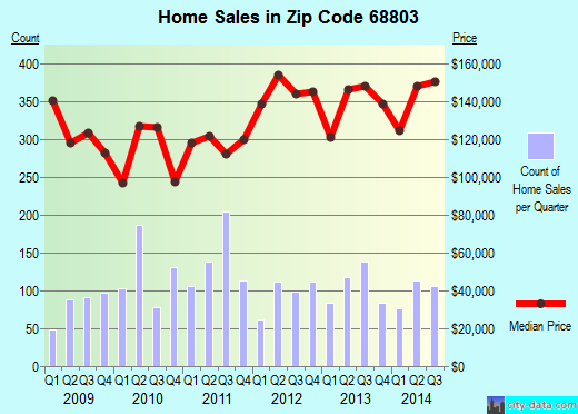 Zip code 68803 (Grand Island, Nebraska) real estate house value trends