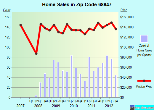 Zip code 68847 (Kearney, Nebraska) real estate house value trends
