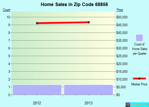 Zip code 68856 (Merna, Nebraska) real estate house value trends