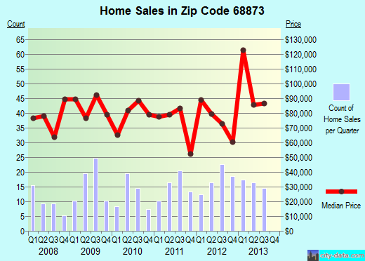Zip code 68873 (St. Paul, Nebraska) real estate house value trends