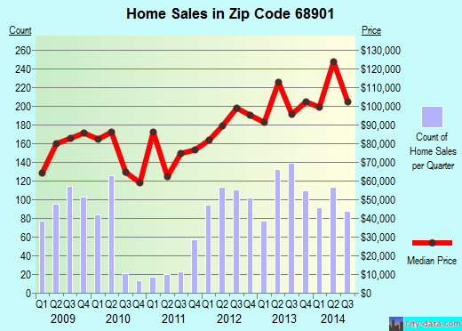 Zip code 68901 (Hastings, Nebraska) real estate house value trends