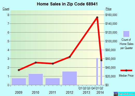 Zip code 68941 (Glenvil, Nebraska) real estate house value trends