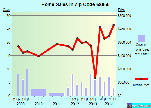 Zip code 68955 (Juniata, Nebraska) real estate house value trends