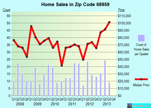 Zip code 68959 (Minden, Nebraska) real estate house value trends