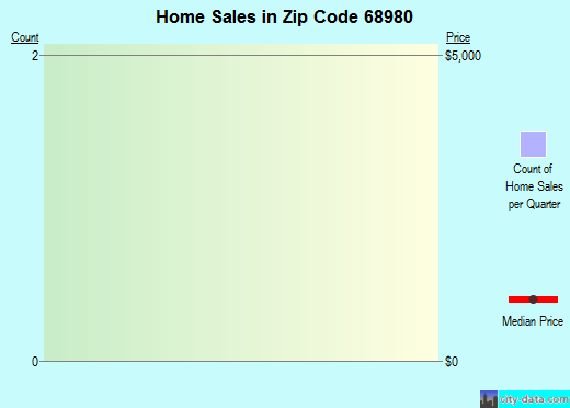 Zip code 68980 (Trumbull, Nebraska) real estate house value trends