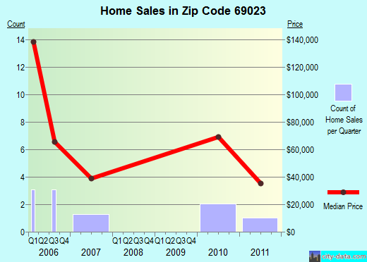 Zip code 69023 (Lamar, Nebraska) real estate house value trends