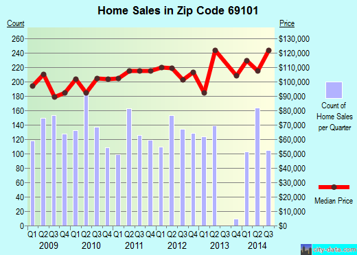 Zip code 69101 (North Platte, Nebraska) real estate house value trends