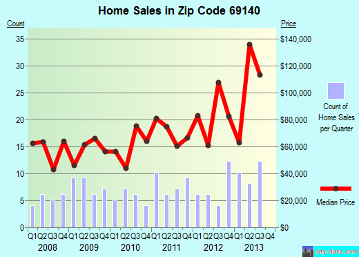 Zip code 69140 (Grant, Nebraska) real estate house value trends