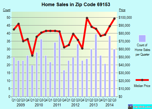 Zip code 69153 (Ogallala, Nebraska) real estate house value trends