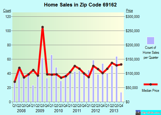 Zip code 69162 (Sidney, Nebraska) real estate house value trends