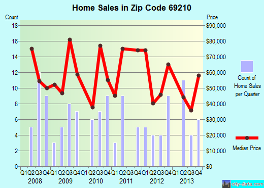 Zip code 69210 (Ainsworth, Nebraska) real estate house value trends