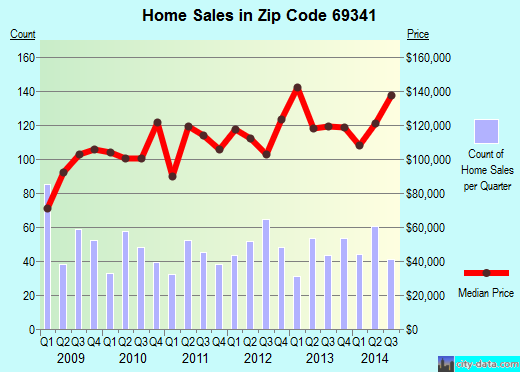 Zip code 69341 (GERING, Nebraska) real estate house value trends